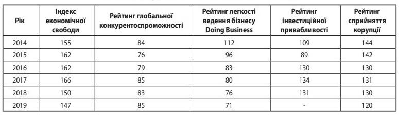Таблиця 3. Позиції України у всесвітніх рейтингах за 2014-2019 рр.