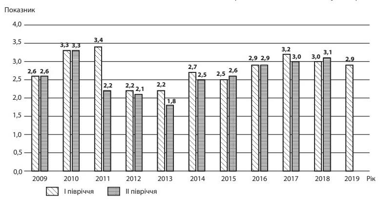 Мал. 4. Індекс інвестиційної привабливості України за 2009-2019 рр.