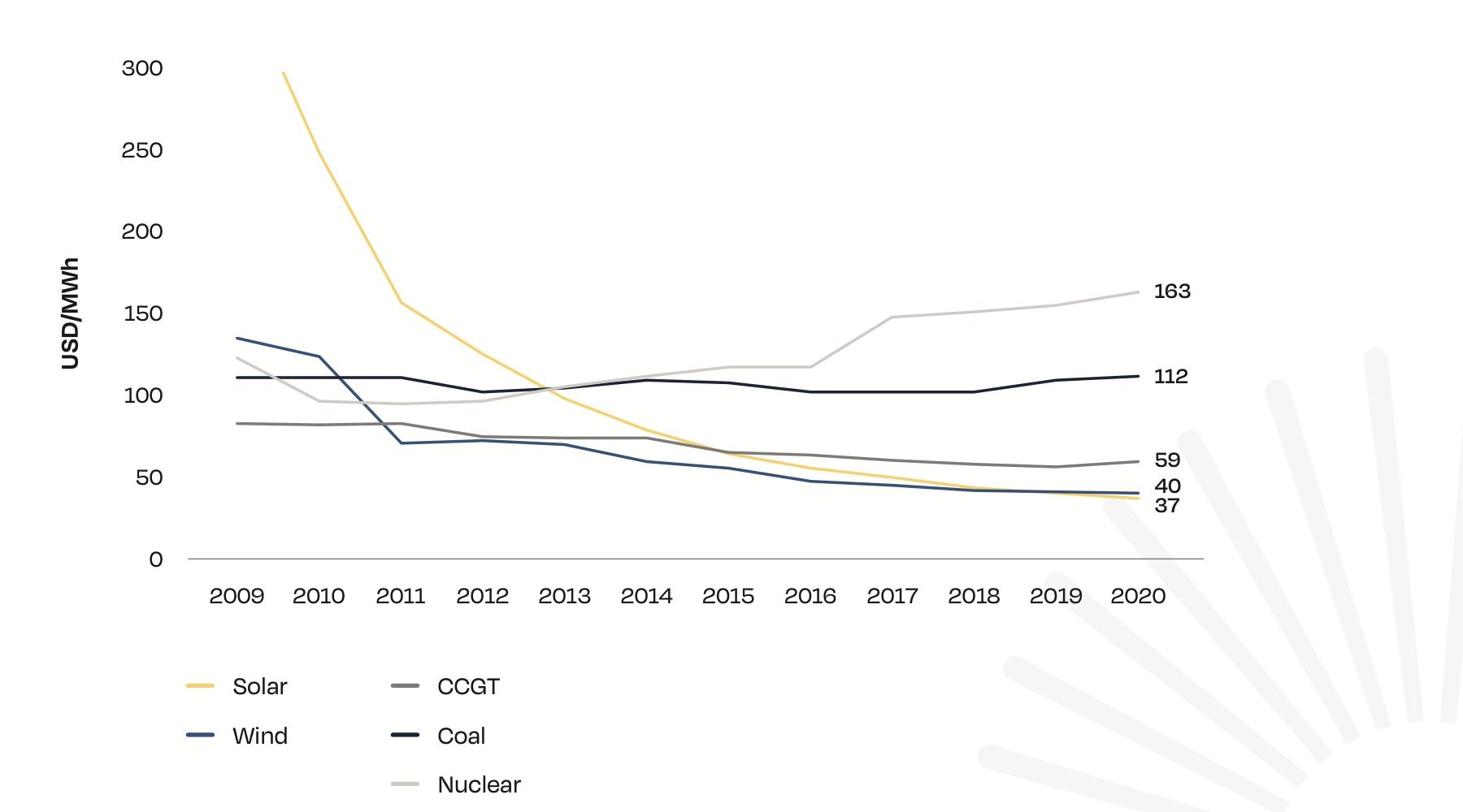 Стоимость солнечной электроэнергии по сравнению с другими источниками энергии за 2009-2020 годы (SolarPowerEurope).
