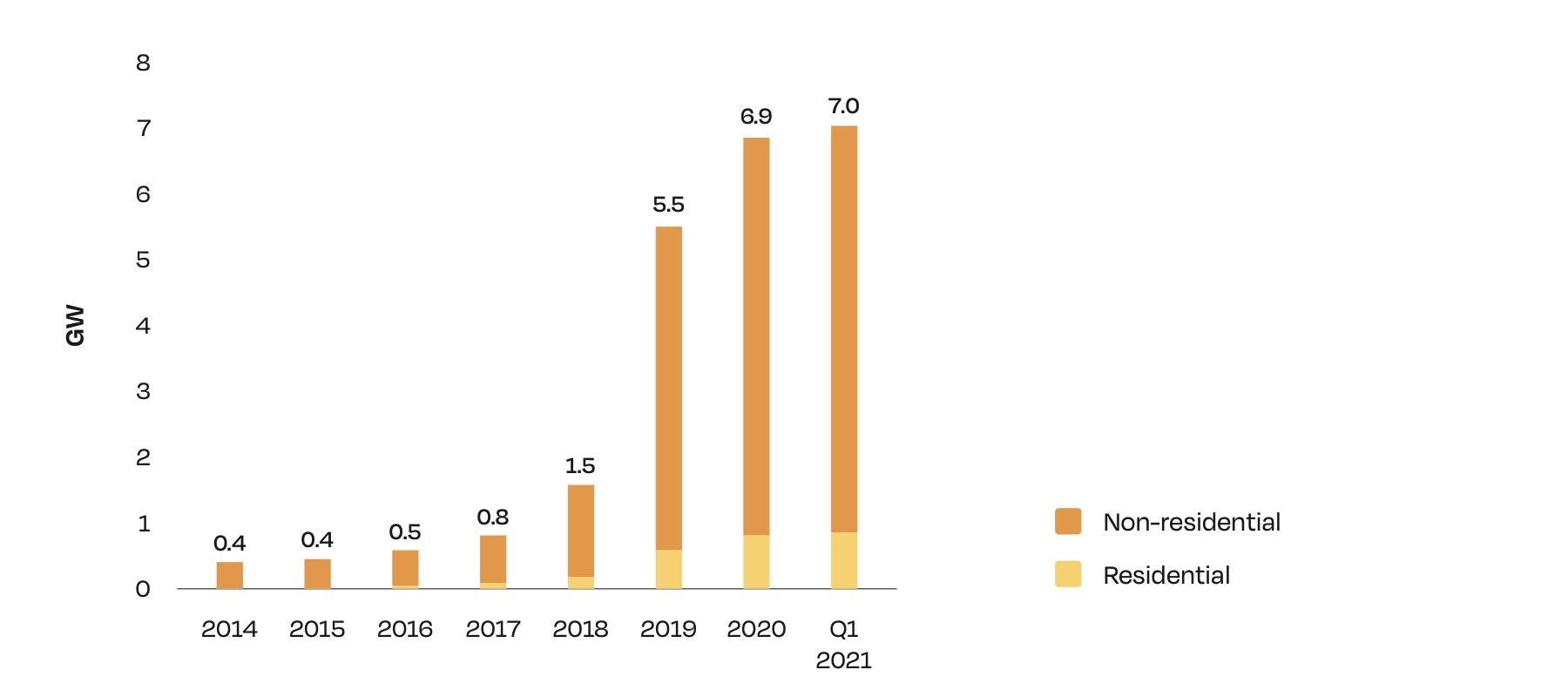 Установленная мощность коммерческих и частных солнечных электростанций в Украине (SolarPowerEurope, АСЭУ).